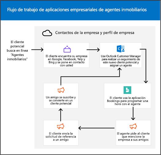 Gráfico: arte conceptual que ilustra el ciclo de vida del cliente