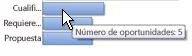 Vista de cerda del gadget Embudo de ventas, que ilustra cómo mantener el cursor sobre una barra que muestra datos específicos.