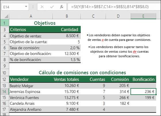 Ejemplo de cálculo de la bonificación de ventas con las funciones SI y Y.  La fórmula de la celda E14 es =SI(Y(B14>=$B$7,C14>=$B$5),B14*$B$8,0)