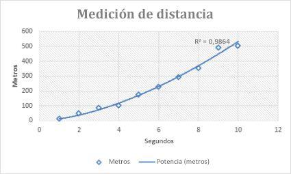 Gráfico de dispersión con una línea de tendencia de potencia