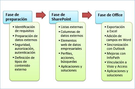Las tres fases del desarrollo