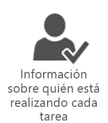 Departamento de administración de proyectos: información sobre quién está realizando cada tarea