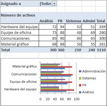 informe de tabla dinámica y gráfico dinámico final