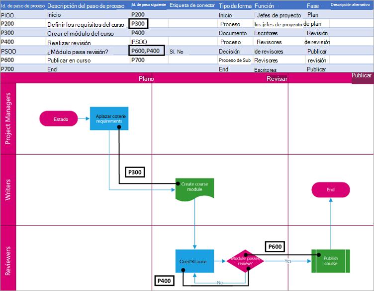 El siguiente identificador de paso del proceso en la lógica del diagrama.
