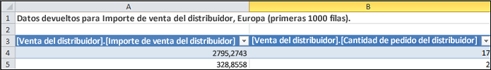 Tabla de consulta de obtención de datos