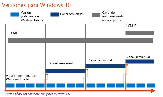 Cadencia de publicación de versiones de Windows 10