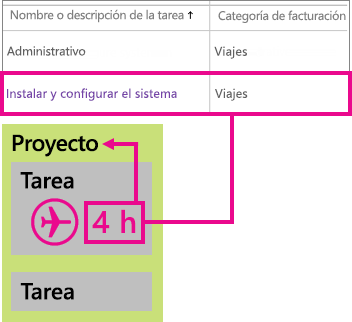 Ejemplo de clasificación de líneas