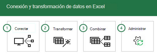 Conectarse a datos y transformarlos en Excel en cuatro pasos: 1-Connect, 2-Transform, 3-combine y 4-Manage.