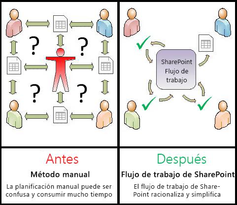 Comparación de procesos manuales con el flujo de trabajo automatizado