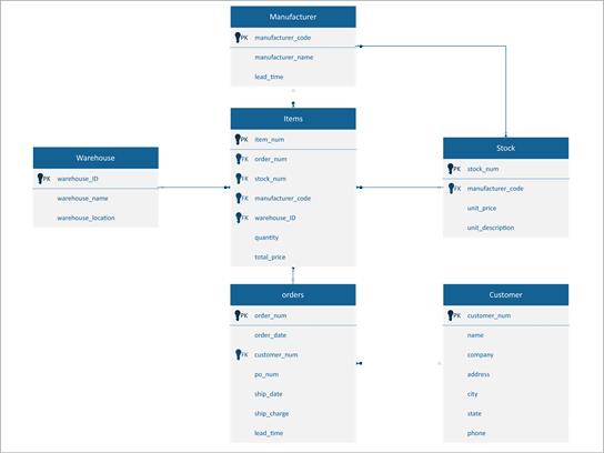 El diagrama de pie de gallo de un sistema de administración de inventario.
