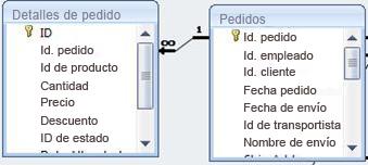 muestra una relación entre dos tablas