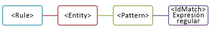 Diagrama de entidad con un patrón