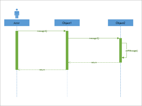 Se usa mejor para mostrar cómo interactúan entre sí las partes de un sistema simple.