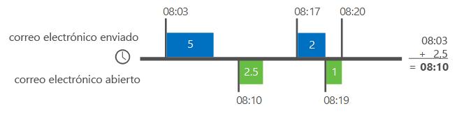 Ejemplo de cómo Análisis de Delve calcula el tiempo del correo electrónico