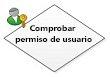 Comprobar permiso de usuario
