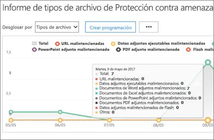 En el informe de los tipos de archivo Promesa, mantenga el mouse sobre un día para ver cuántas direcciones URL y archivos detectados malintencionado