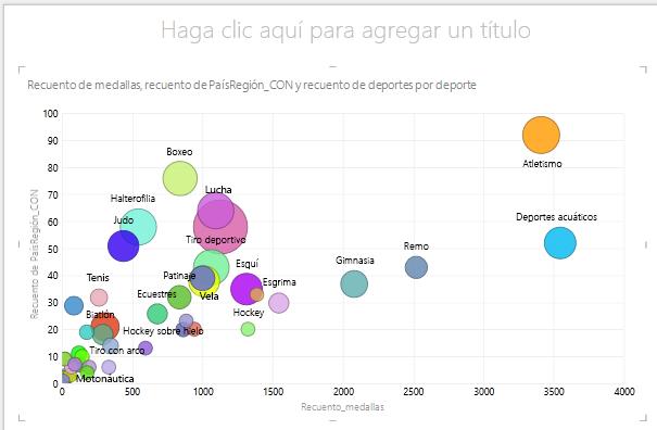 uso de TAMAÑO en un gráfico de burbujas de Power View