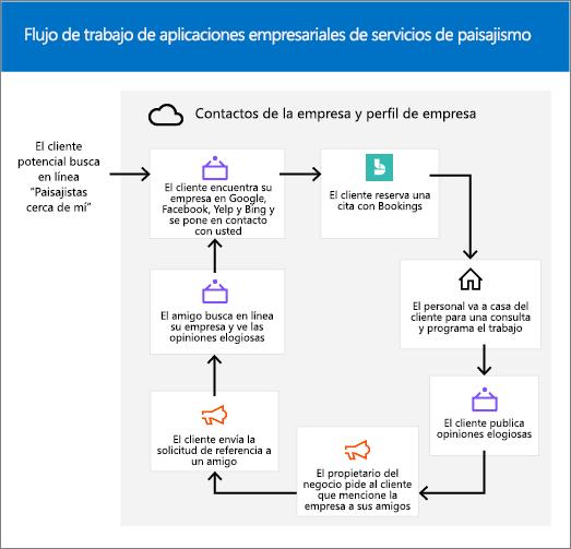 Captura de pantalla: arte conceptual que muestra el ciclo de vida de centro de negocio de servicio horizontal