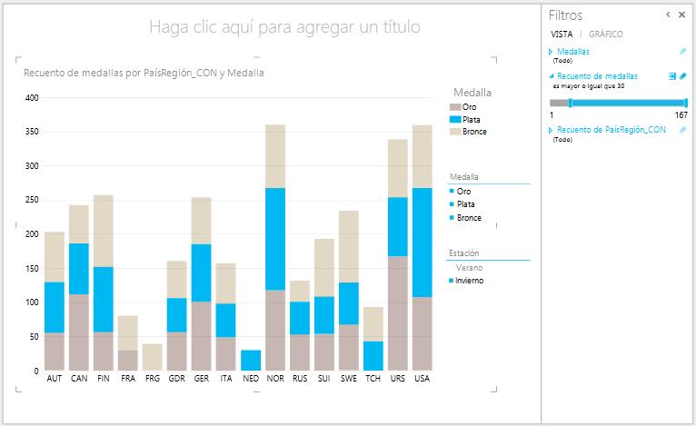 los gráficos de columnas de Power View son interactivos