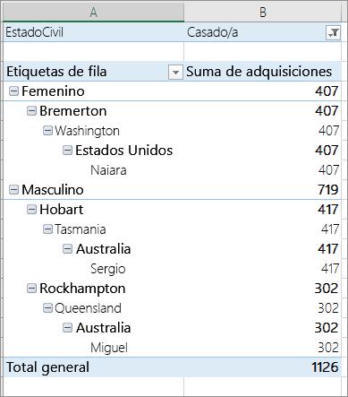 Elementos filtrados basándose en un valor de filtro en un filtro de informe