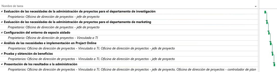 Plan del proyecto del departamento de gestión de proyectos en Project Online