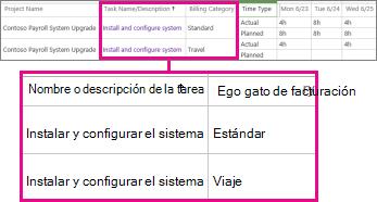 Dos líneas de la planilla de horas trabajadas con diferentes categorías