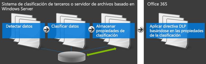Diagrama que muestra Office 365 y el sistema de clasificación externo