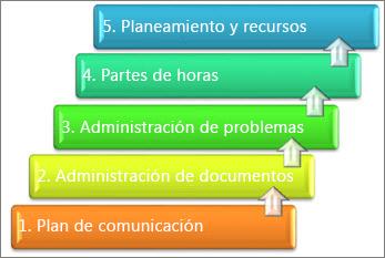 Elementos reordenados de un sistema de administración de proyectos