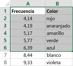 Ejemplo de una tabla, que es una matriz