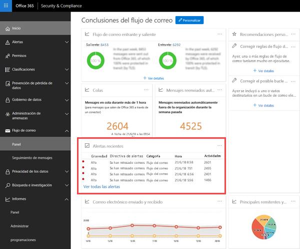 Alertas de cola en el área de alertas recientes del panel de flujo de correo en el centro de cumplimiento y la seguridad de Office 365