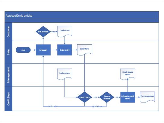 Plantilla diagrama de flujo de funciones cruzadas para un proceso de aprobación de crédito