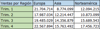 Datos regionales en columnas