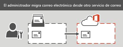 Un administrador realiza una migración IMAP en Office365. Se puede migrar todo el correo electrónico, pero no los contactos ni la información del calendario, para cada buzón.