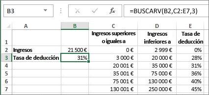 Un uso típico de la función BUSCARV