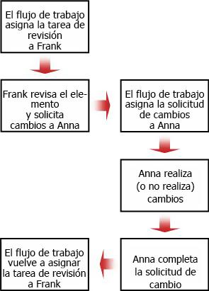 Diagrama de flujo de una solicitud de cambio