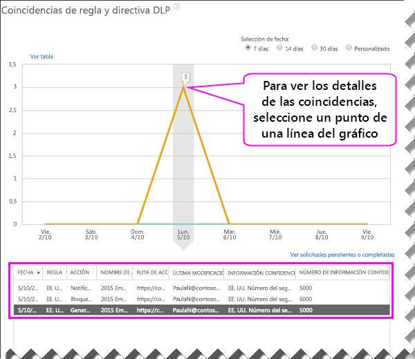 Informe DLP con el panel de detalles bajo el gráfico