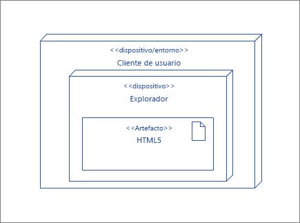 Nodo de UserClient, que contiene el nodo de explorador que contiene la muestra de HTML5