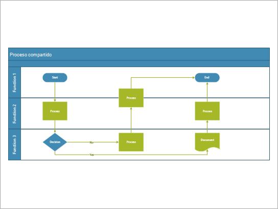 Un diagrama de flujo de funciones cruzadas que se usa mejor para un proceso que incluye tareas compartidas entre roles o funciones.