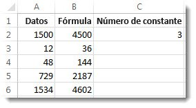 Columna A multiplicada por la celda C2 con los resultados en la columna B