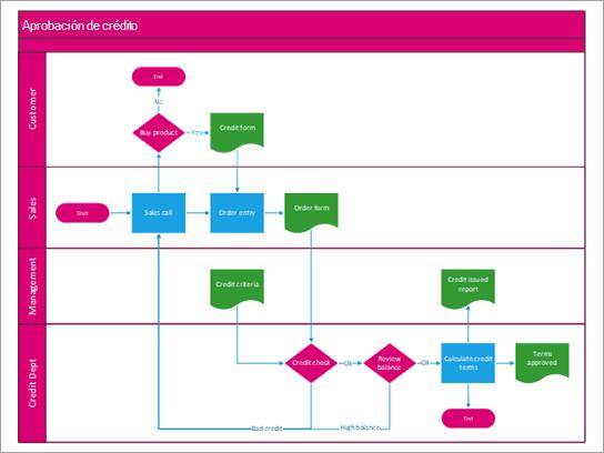 Diagrama de flujo de funciones cruzadas que muestra un proceso de aprobación de crédito.
