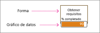 Forma y gráfico de datos
