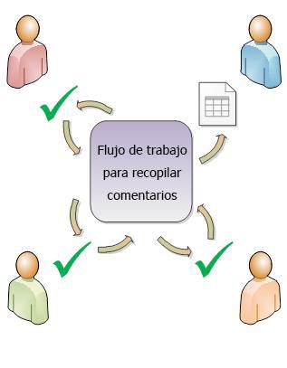 Flujo de trabajo que redirige un elemento a los participantes