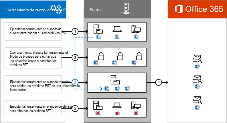 Información general sobre el proceso de la herramienta de recopilación de PST