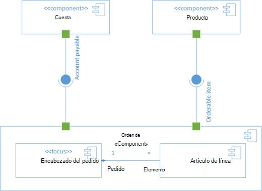 Un diagrama de componentes UML de ejemplo.