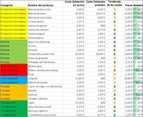 Fondos de celda, conjuntos de iconos y barras de datos usados como formato condicional