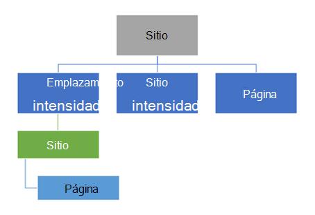 Diagrama de jerarquía de sitios