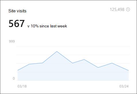 Imagen de las visitas al sitio en análisis del sitio que muestra el número de visores únicos y de por vida.