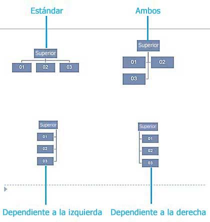 Diseños de asistentes de ejemplo