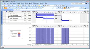 Vista de Microsoft Project que muestra las tareas de Chris y John