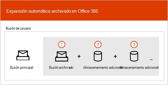 Información general del proceso de archivado expansión automática